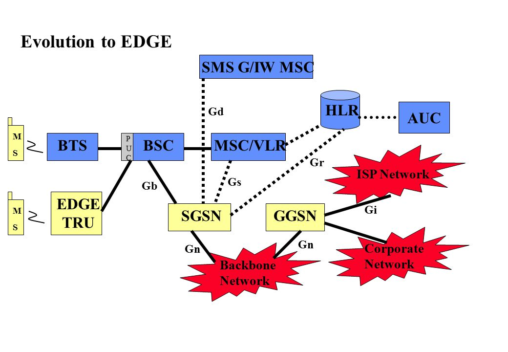 Evolution to EDGE SMS G/IW MSC HLR AUC BTS BSC MSC/VLR EDGE TRU SGSN