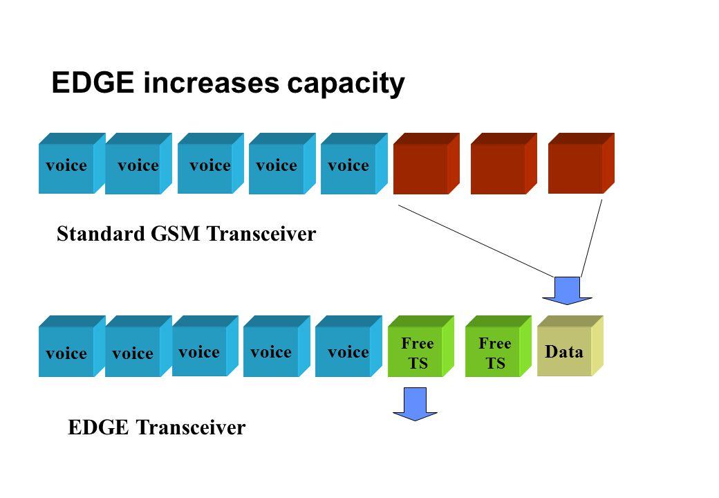 EDGE increases capacity