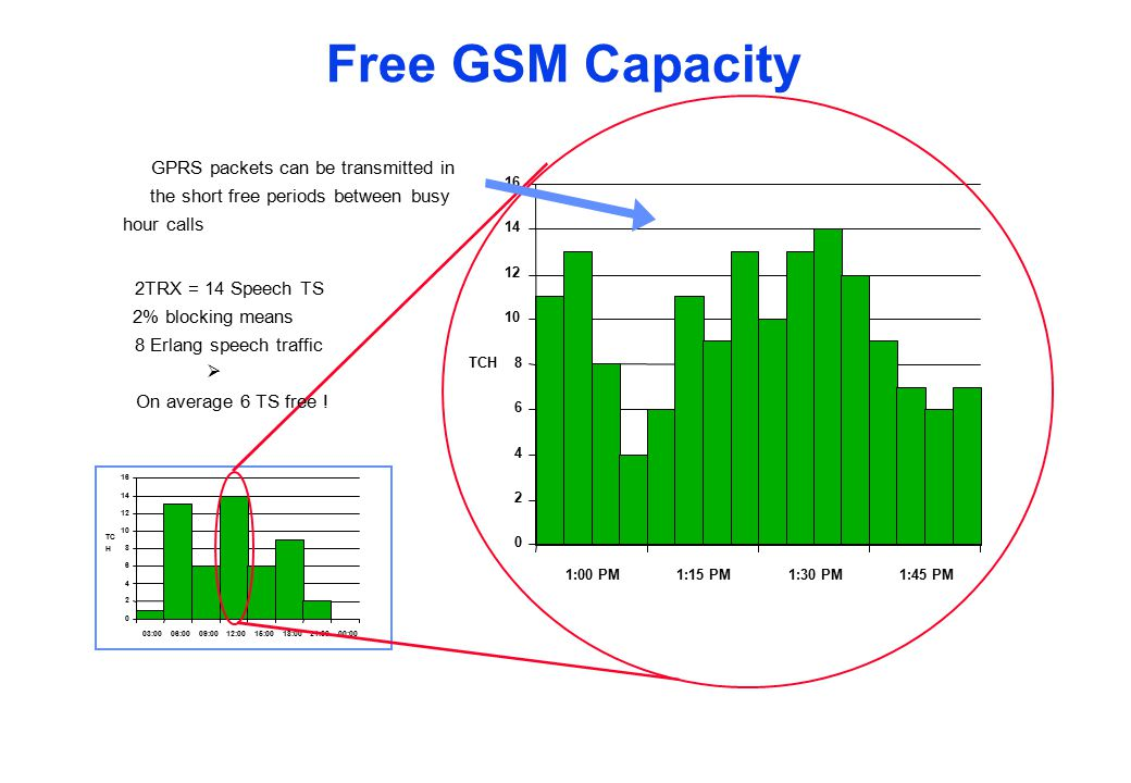 Free GSM Capacity GPRS packets can be transmitted in