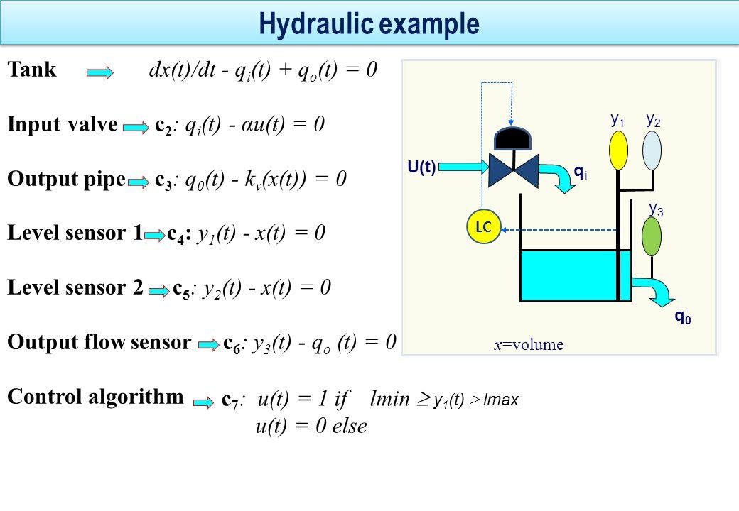 Hydraulic example Tank dx(t)/dt - qi(t) + qo(t) = 0