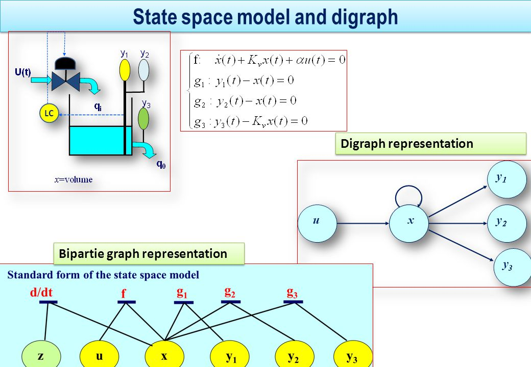 State space model and digraph