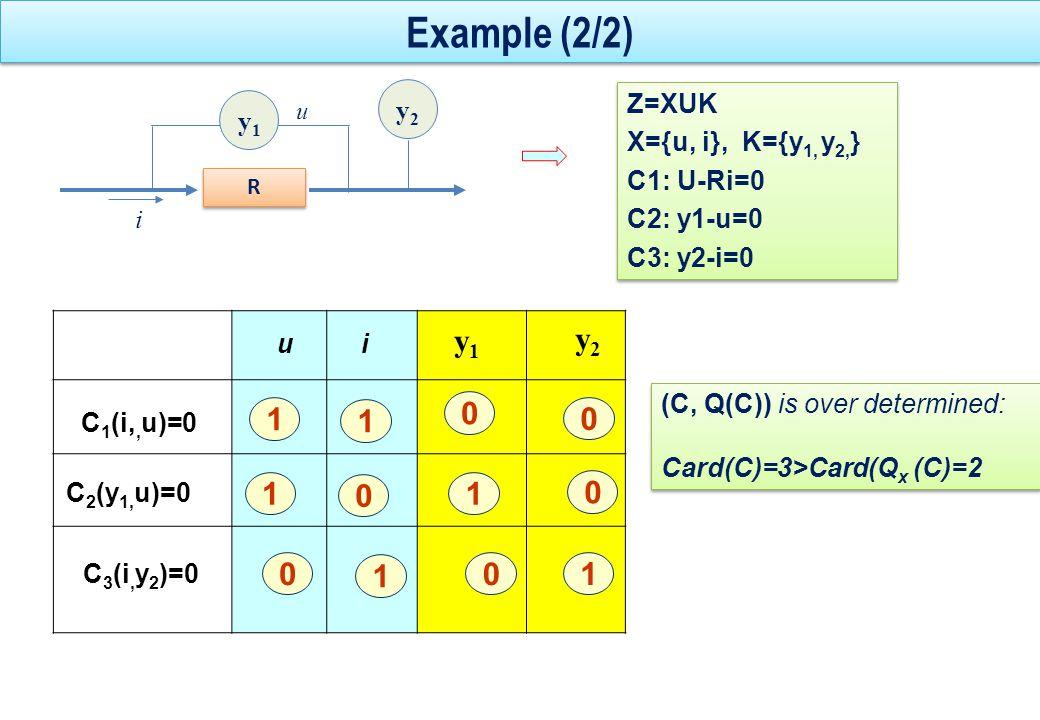 Example (2/2) y1 y2 1 1 i y1 y2 Z=XUK X={u, i}, K={y1, y2,} C1: U-Ri=0