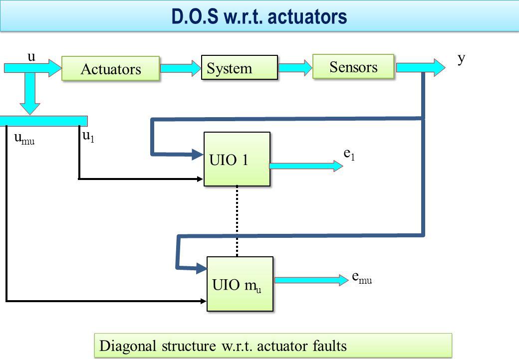 D.O.S w.r.t. actuators u y Actuators System Sensors u1 umu UIO 1 e1
