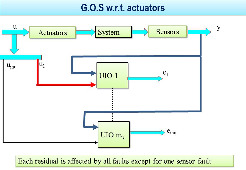G.O.S w.r.t. actuators u y Actuators System Sensors u1 umu UIO 1 e1
