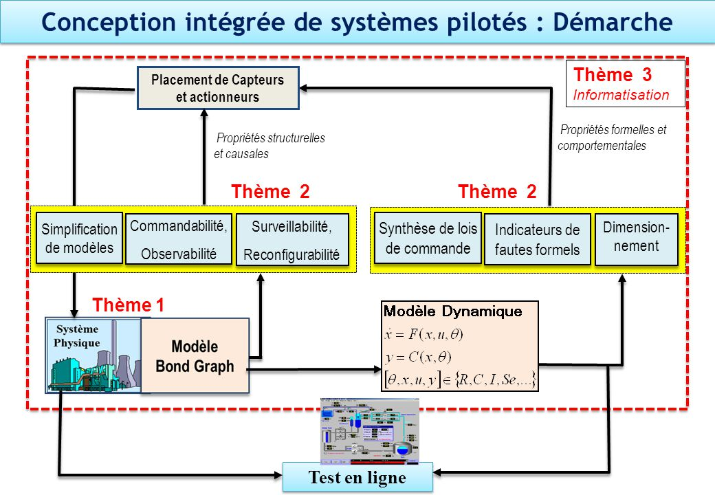 Conception intégrée de systèmes pilotés : Démarche