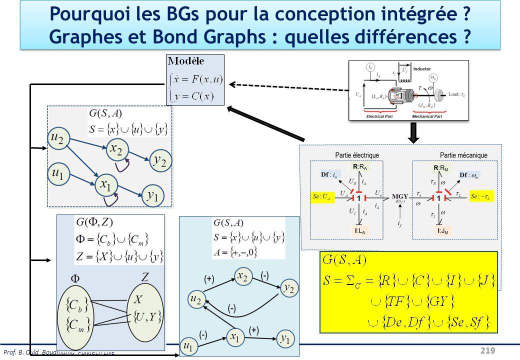Pourquoi les BGs pour la conception intégrée