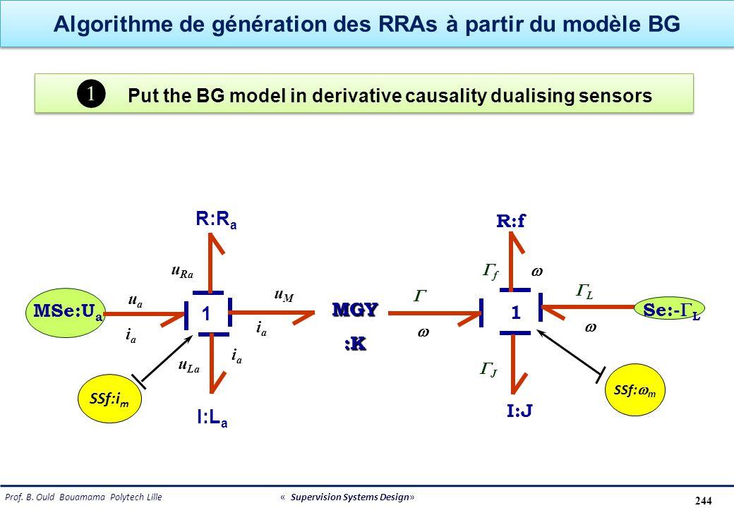 Algorithme de génération des RRAs à partir du modèle BG