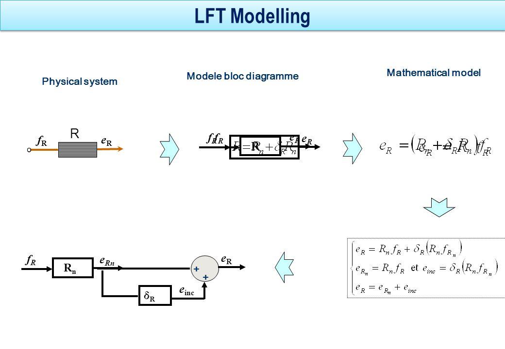LFT Modelling R fR eR fR eR R fR eR δR eR einc Rn fR eRn