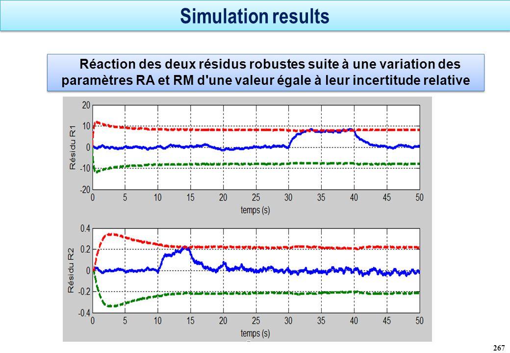 Simulation results Réaction des deux résidus robustes suite à une variation des paramètres RA et RM d une valeur égale à leur incertitude relative.