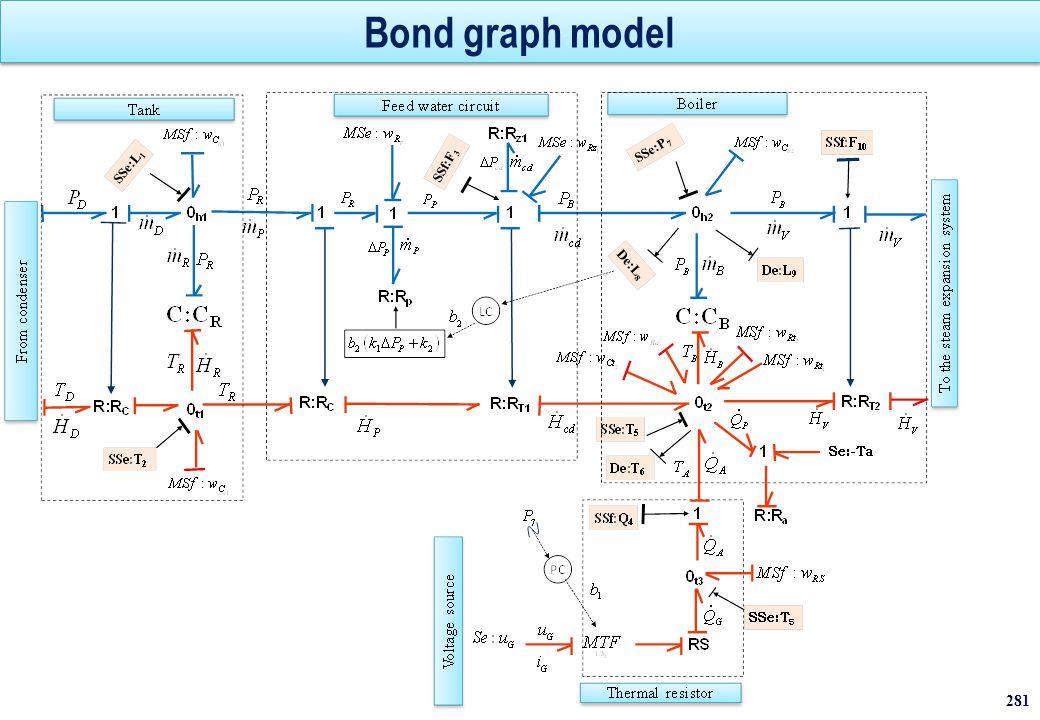 Bond graph model
