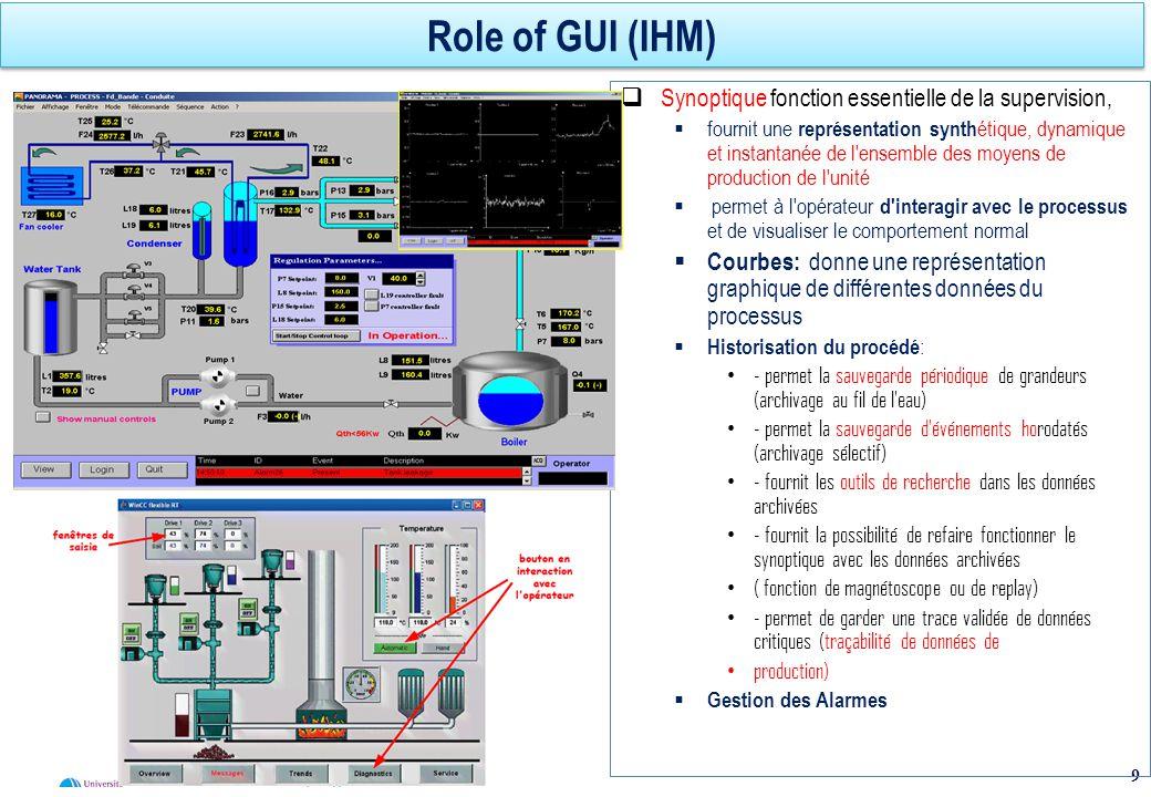 Role of GUI (IHM) Synoptique fonction essentielle de la supervision,
