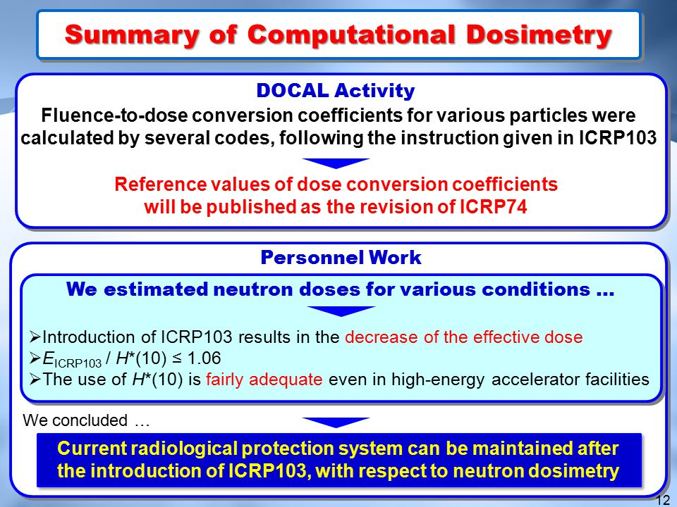 We estimated neutron doses for various conditions …