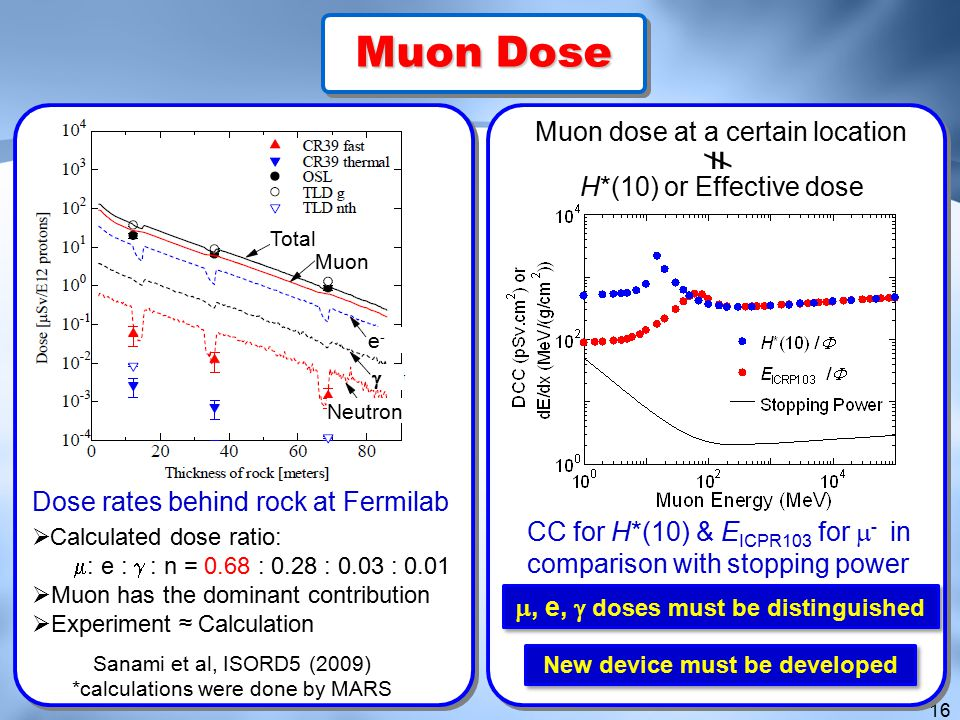 m, e, g doses must be distinguished New device must be developed