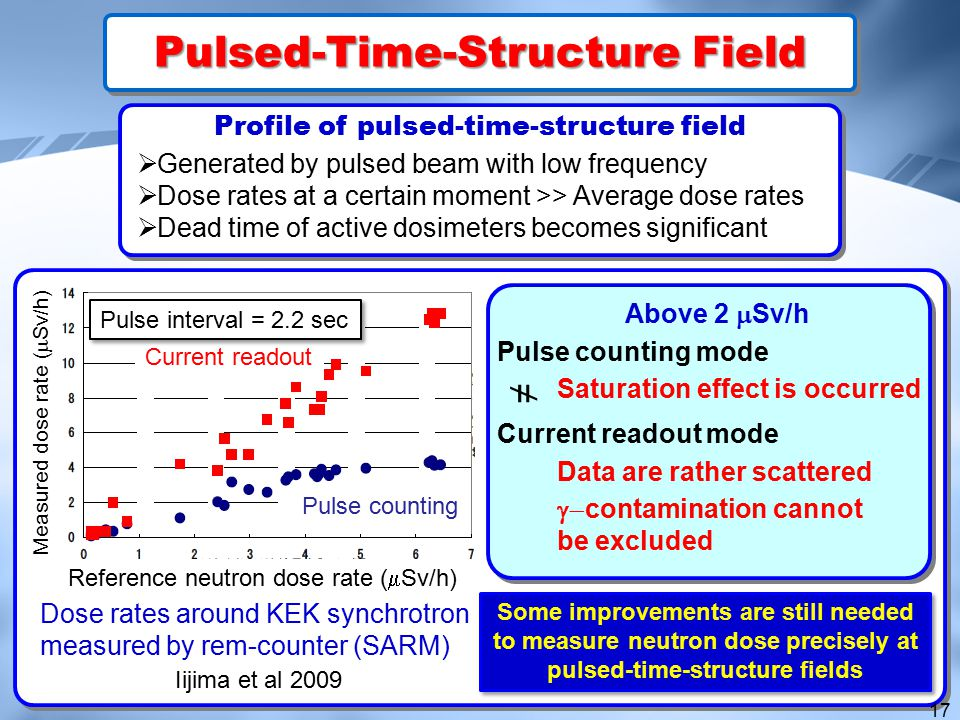 Profile of pulsed-time-structure field