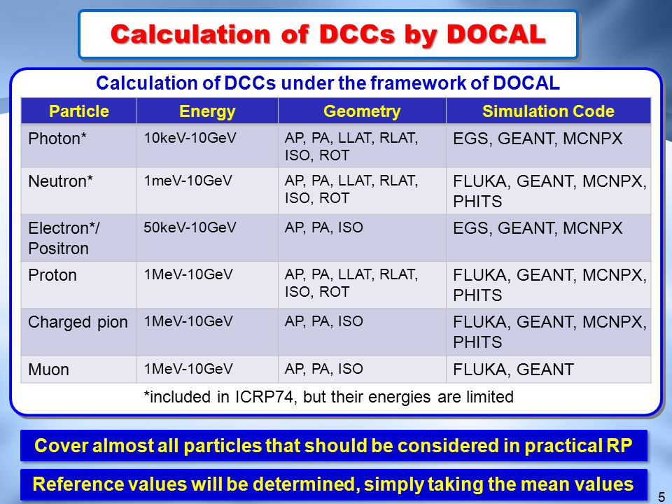 Calculation of DCCs by DOCAL
