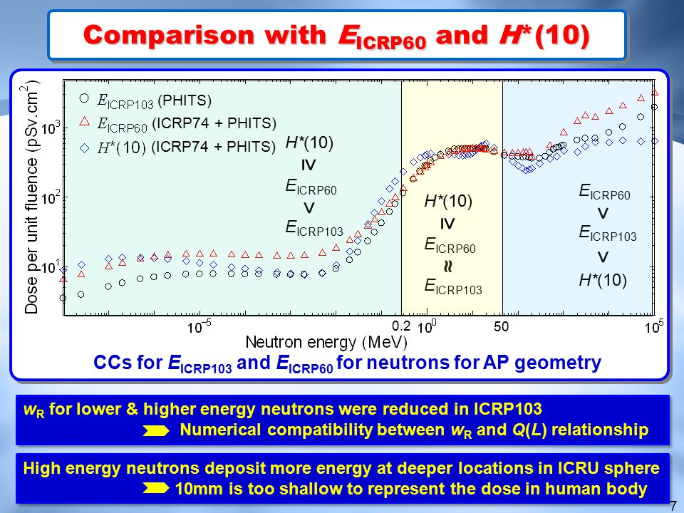 Comparison with EICRP60 and H*(10)