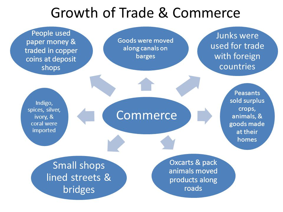 Growth of Trade & Commerce