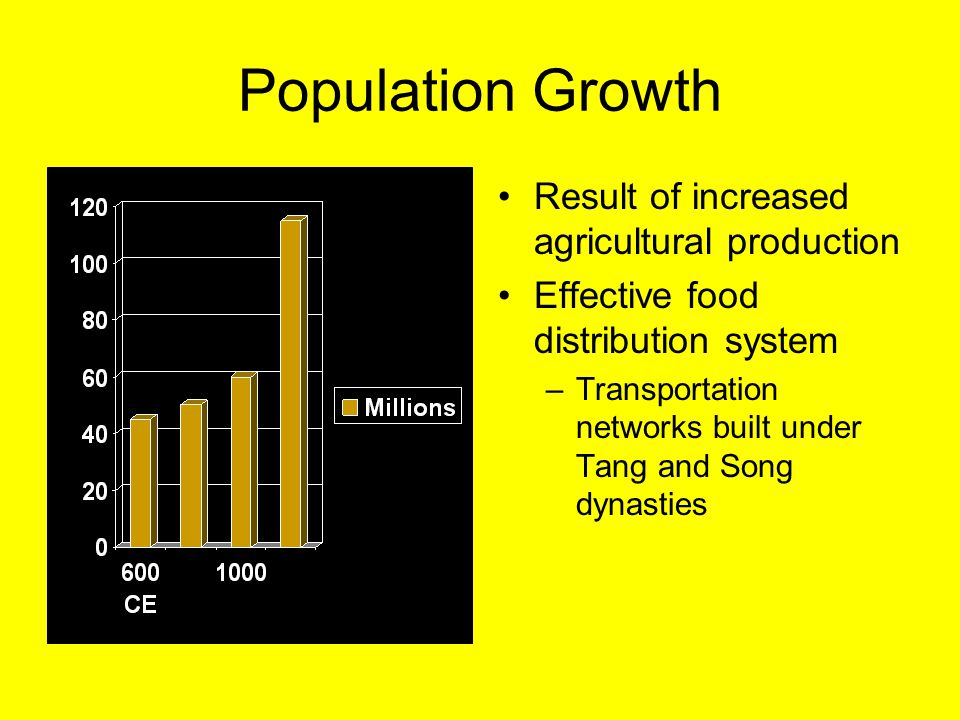 Population Growth Result of increased agricultural production