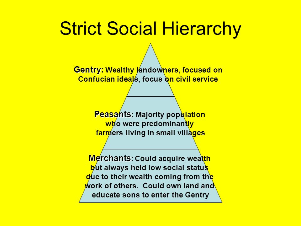 Strict Social Hierarchy