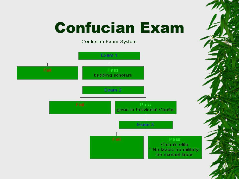 Confucian Exam