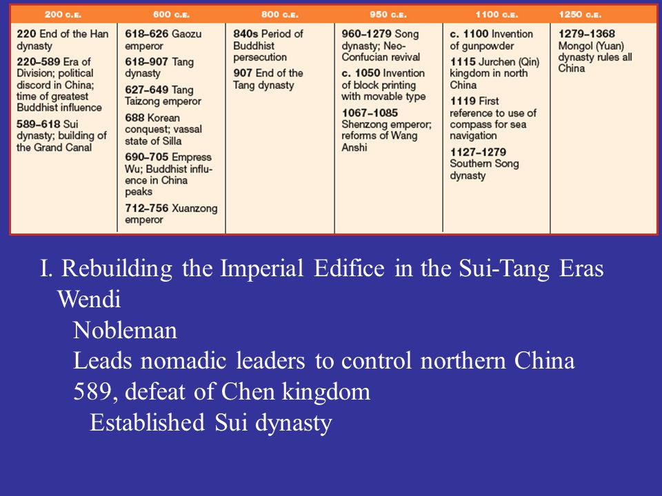 I. Rebuilding the Imperial Edifice in the Sui-Tang Eras