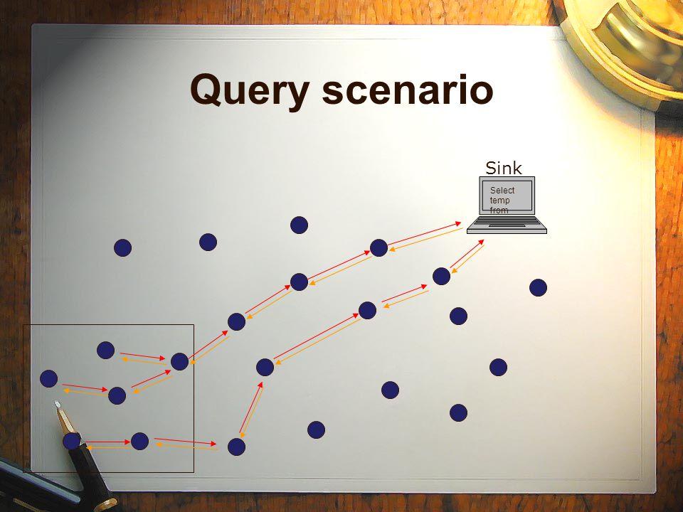 Query scenario Sink Select temp from
