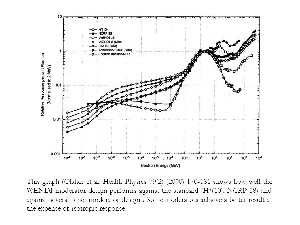 This graph (Olsher et al