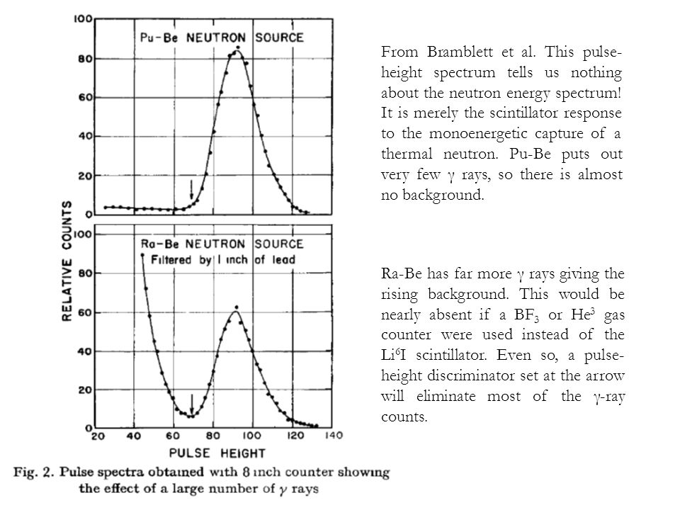From Bramblett et al. This pulse-height spectrum tells us nothing about the neutron energy spectrum! It is merely the scintillator response to the monoenergetic capture of a thermal neutron. Pu-Be puts out very few γ rays, so there is almost no background.