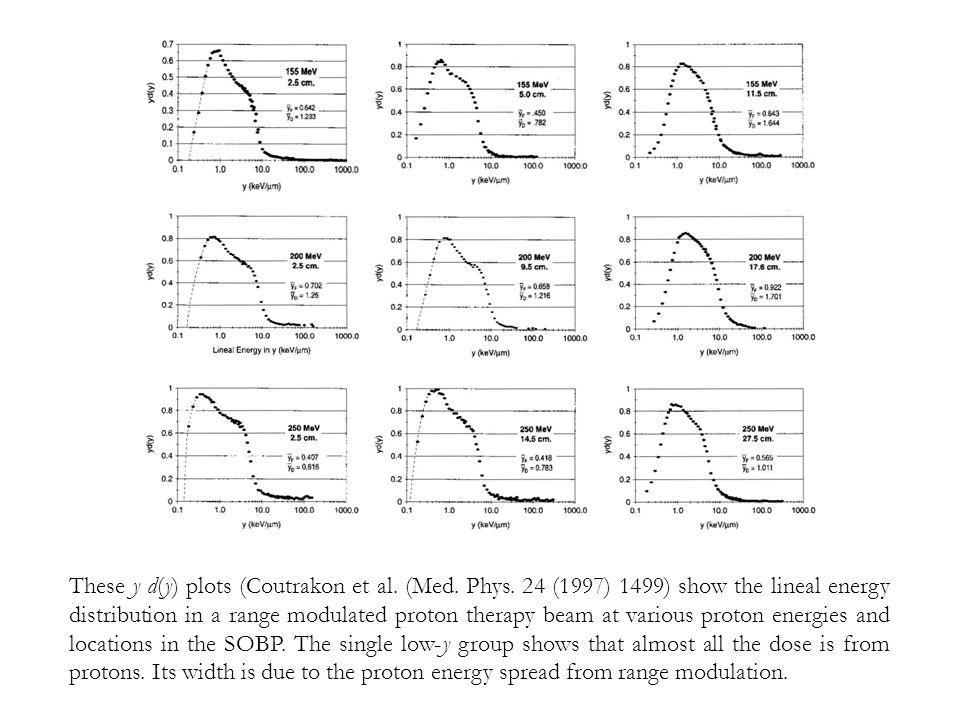 These y d(y) plots (Coutrakon et al. (Med. Phys