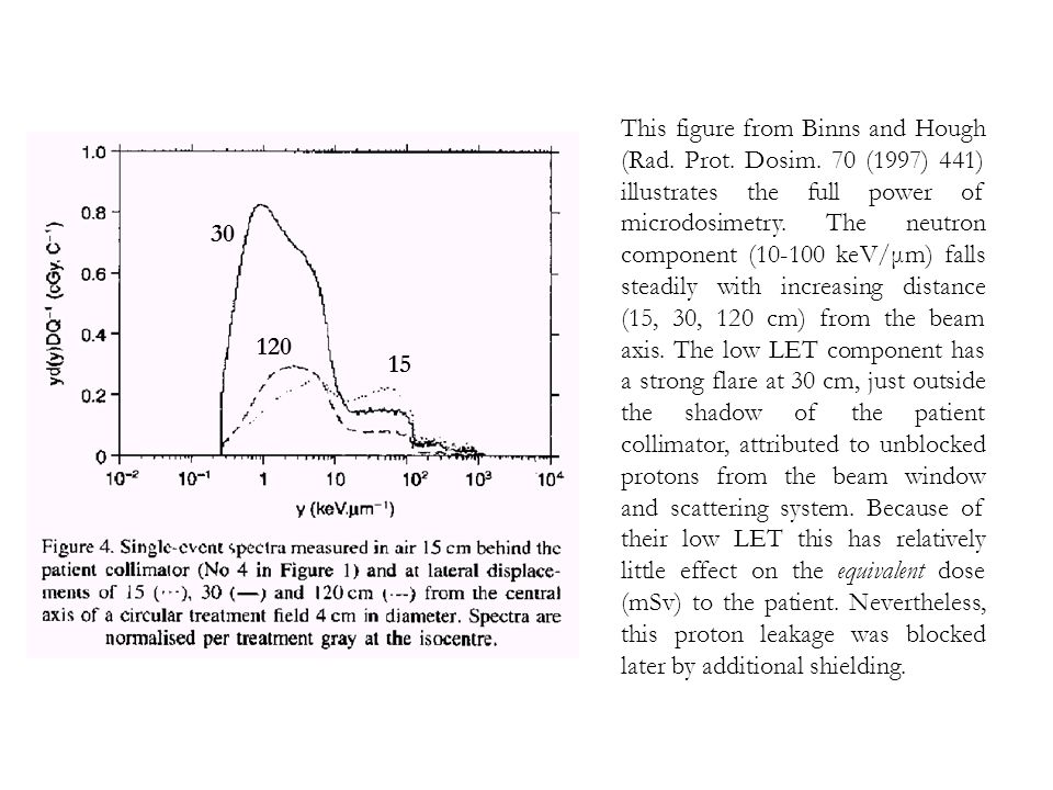 This figure from Binns and Hough (Rad. Prot. Dosim