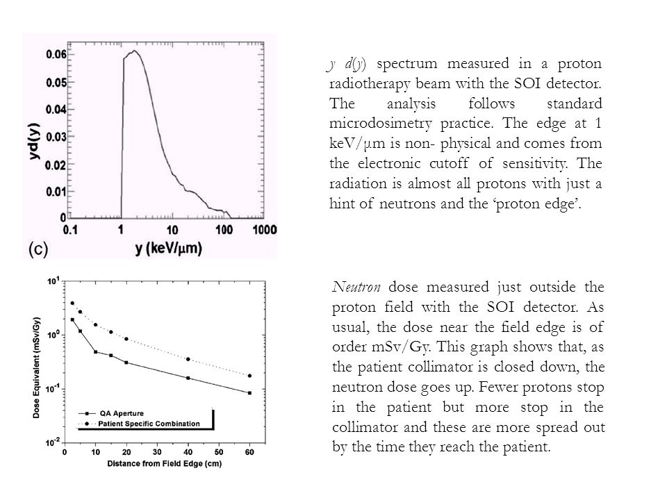y d(y) spectrum measured in a proton radiotherapy beam with the SOI detector. The analysis follows standard microdosimetry practice. The edge at 1 keV/μm is non- physical and comes from the electronic cutoff of sensitivity. The radiation is almost all protons with just a hint of neutrons and the 'proton edge'.