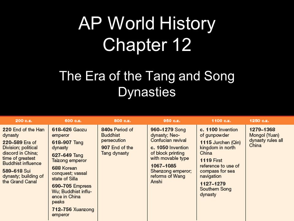 AP World History Chapter 12