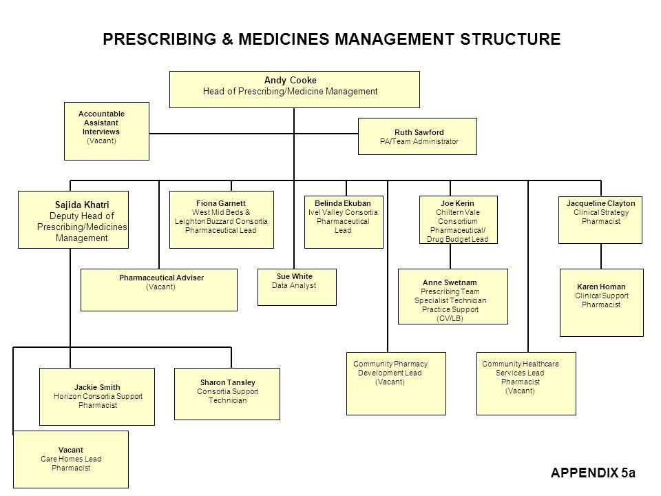 PRESCRIBING & MEDICINES MANAGEMENT STRUCTURE