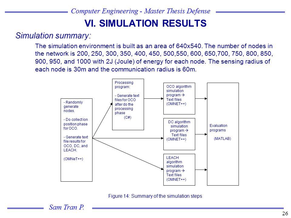 VI. SIMULATION RESULTS Simulation summary: