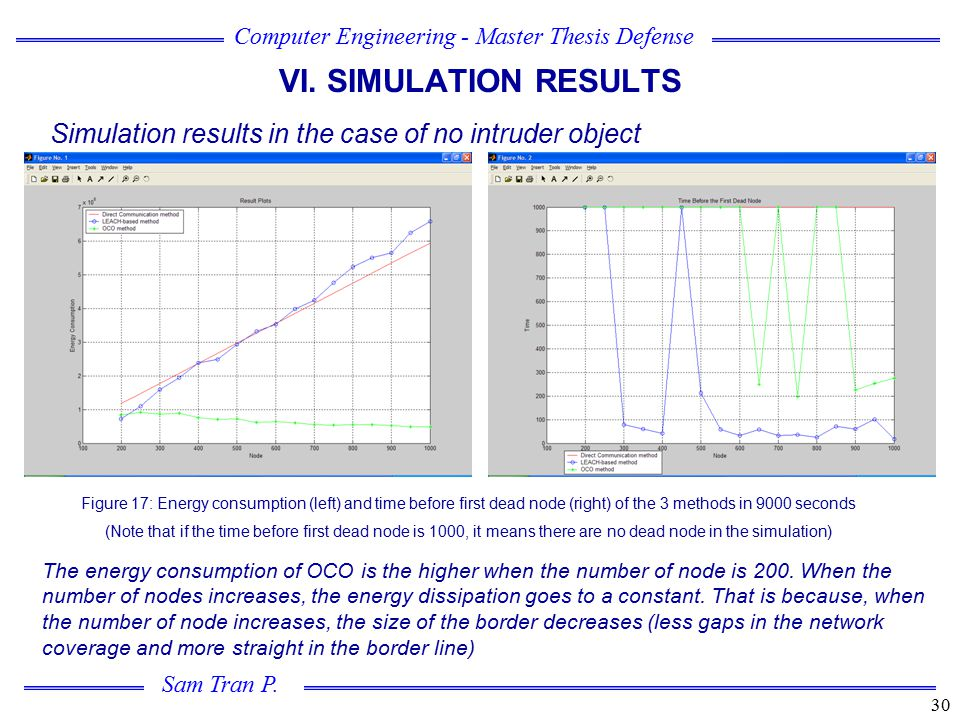 VI. SIMULATION RESULTS Simulation results in the case of no intruder object.