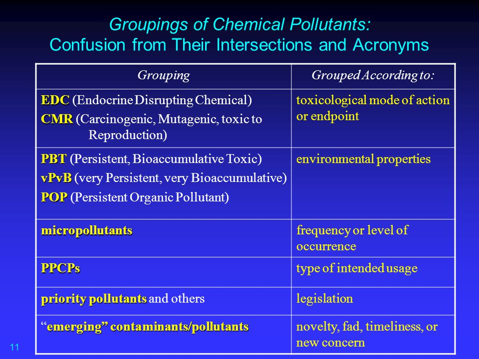 Groupings of Chemical Pollutants: Confusion from Their Intersections and Acronyms