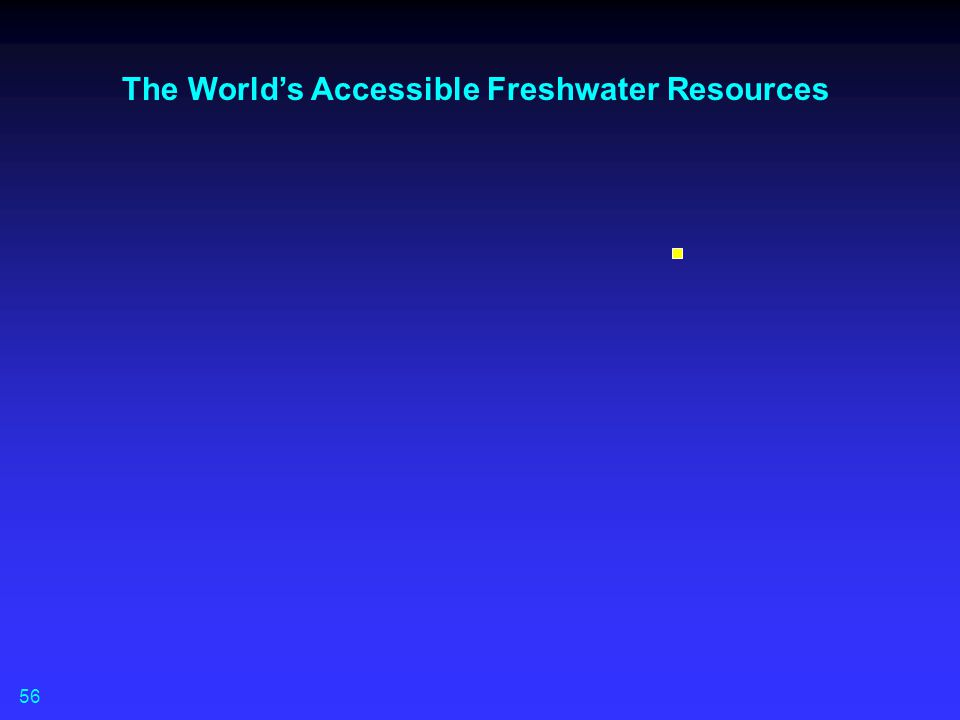 The World's Accessible Freshwater Resources