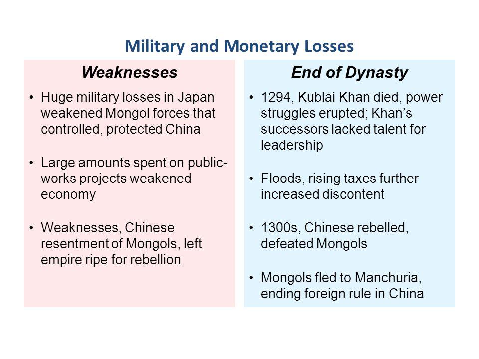Military and Monetary Losses