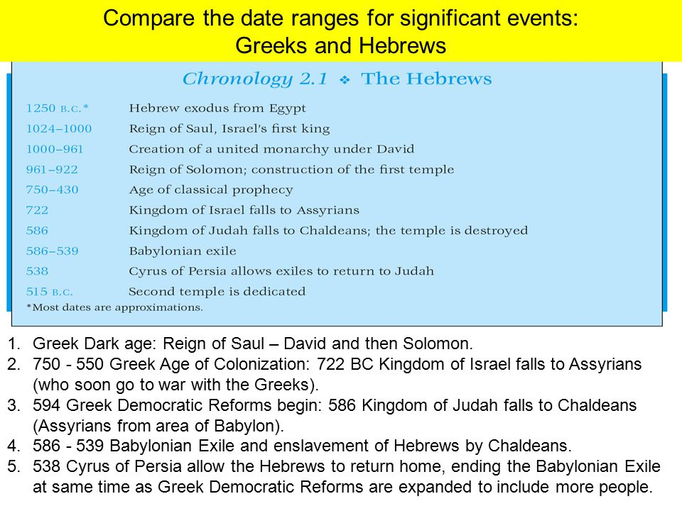 Compare the date ranges for significant events: