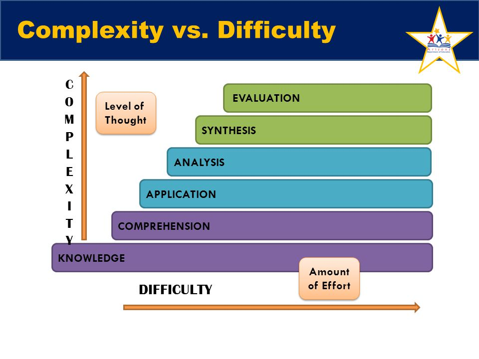 Complexity vs. Difficulty
