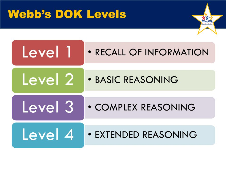 Webb's DOK Levels Sarah Talking Points: