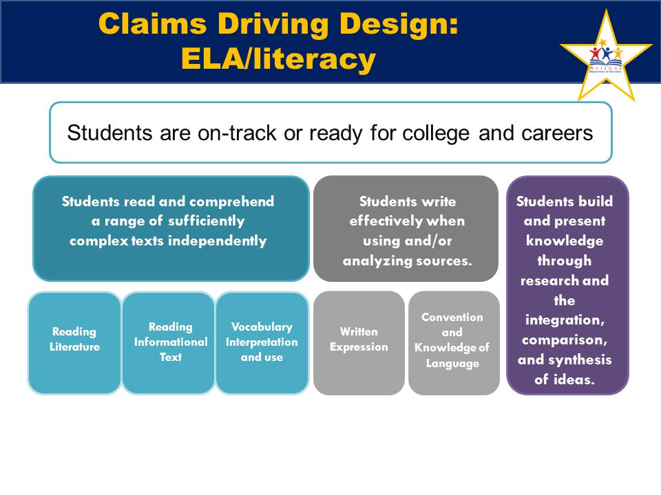 Claims Driving Design: ELA/literacy