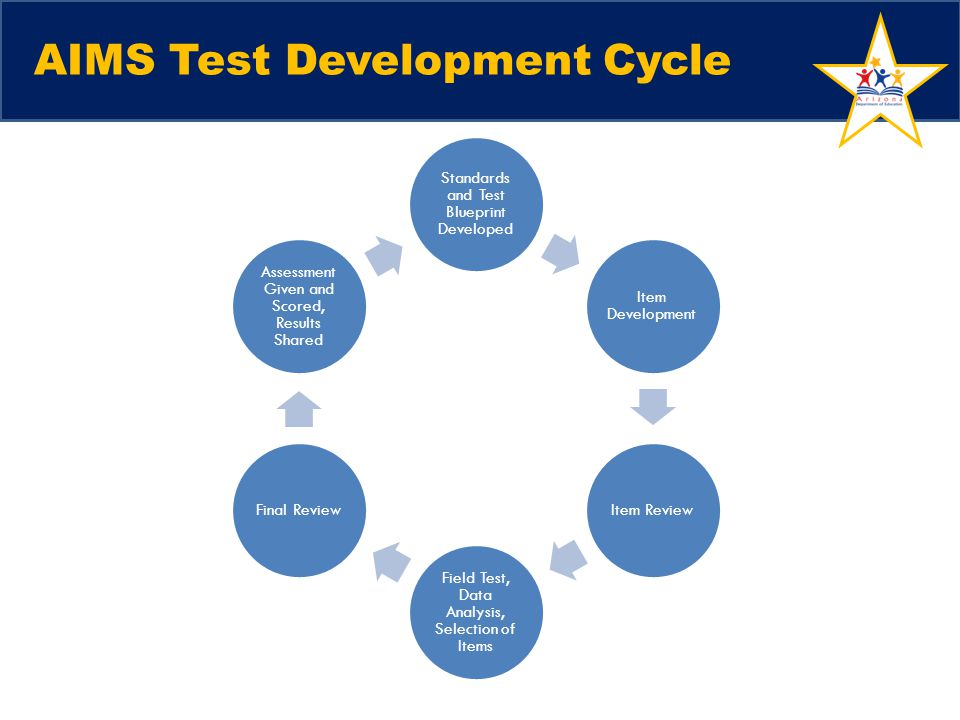 AIMS Test Development Cycle