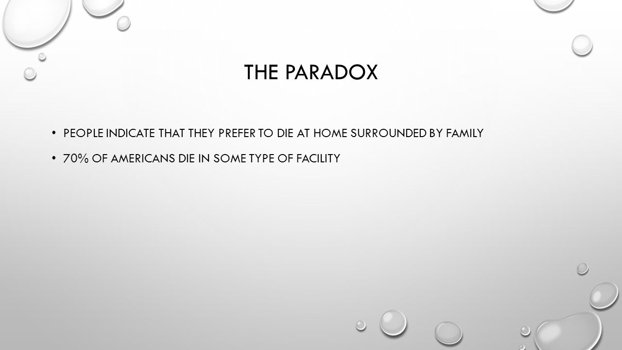 The paradox People indicate that they prefer to die at home surrounded by family. 70% of Americans die in some type of facility.
