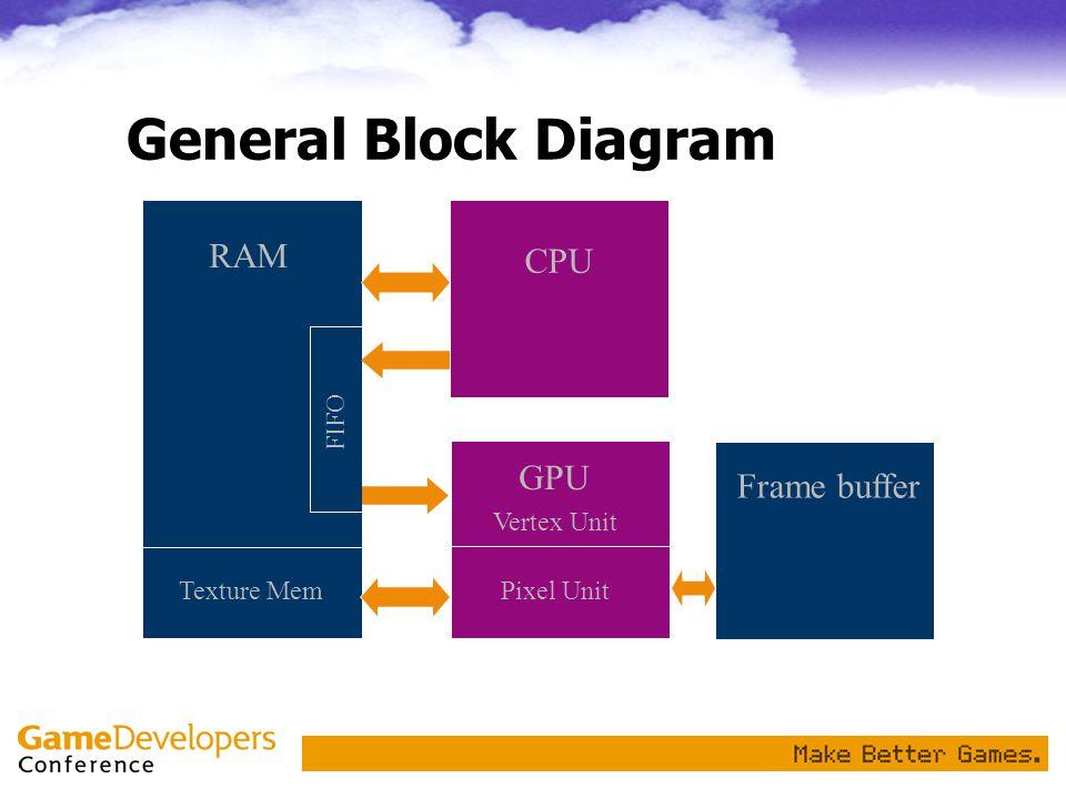 General Block Diagram RAM CPU GPU Frame buffer FIFO Vertex Unit