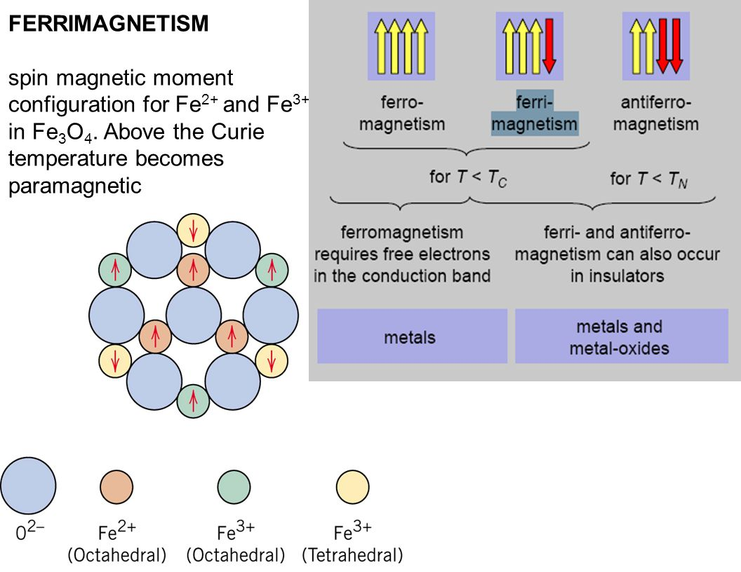 FERRIMAGNETISM spin magnetic moment configuration for Fe2+ and Fe3+ ions in Fe3O4. Above the Curie temperature becomes paramagnetic.