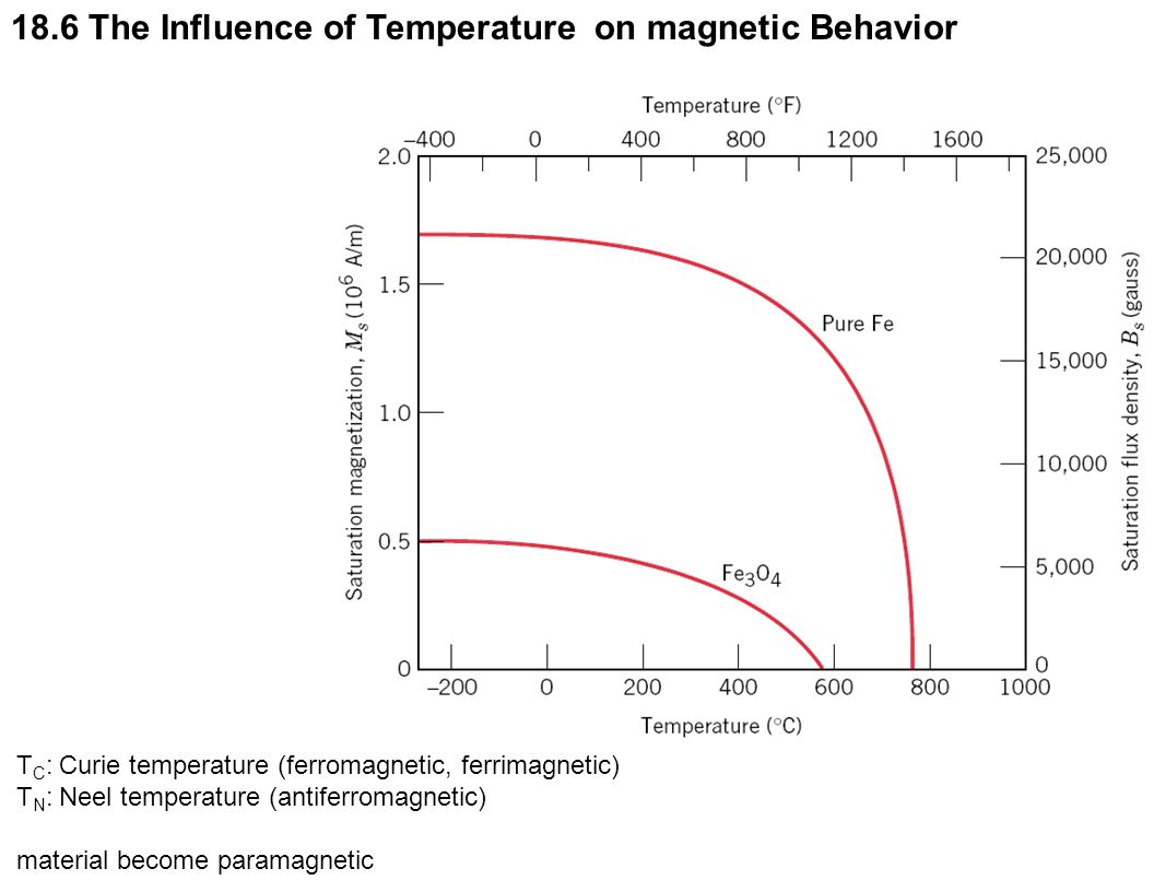 c18f10 18.6 The Influence of Temperature on magnetic Behavior