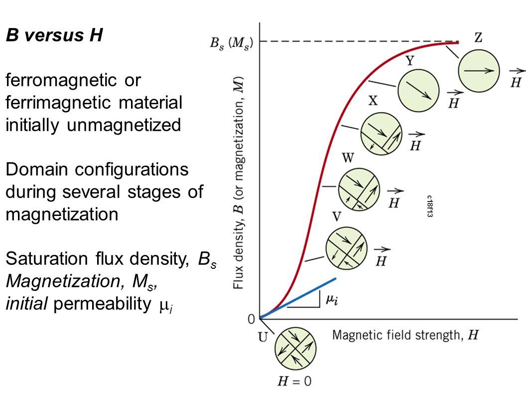 c18f13 B versus H ferromagnetic or ferrimagnetic material