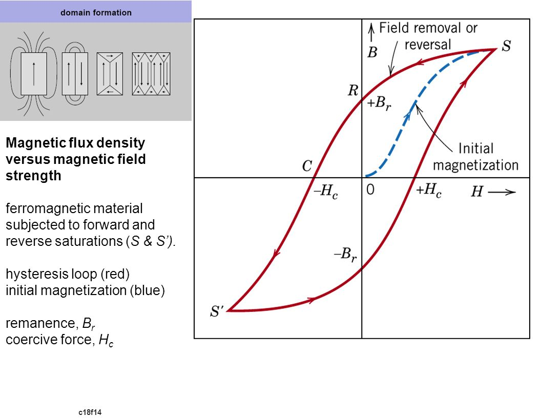 c18f14 Magnetic flux density versus magnetic field strength