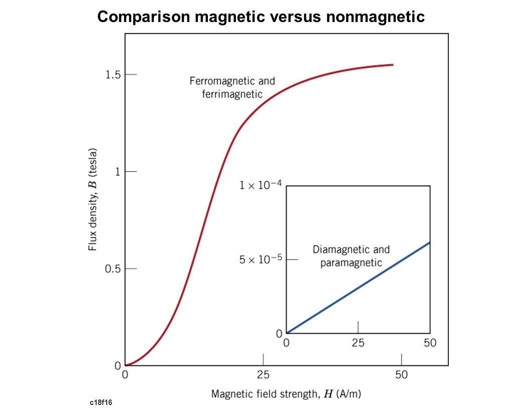 Comparison magnetic versus nonmagnetic